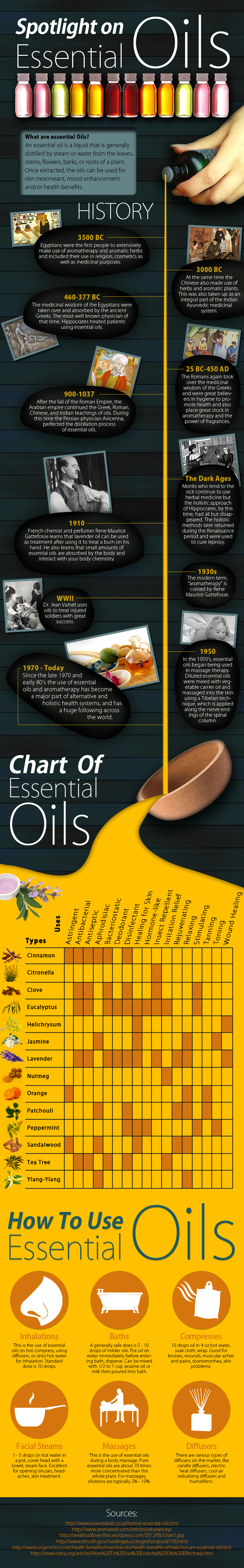 Spotlight on Essential Oils - Infographic