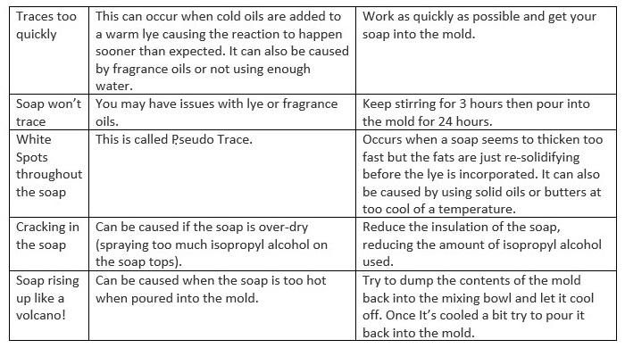 Soap Tricks